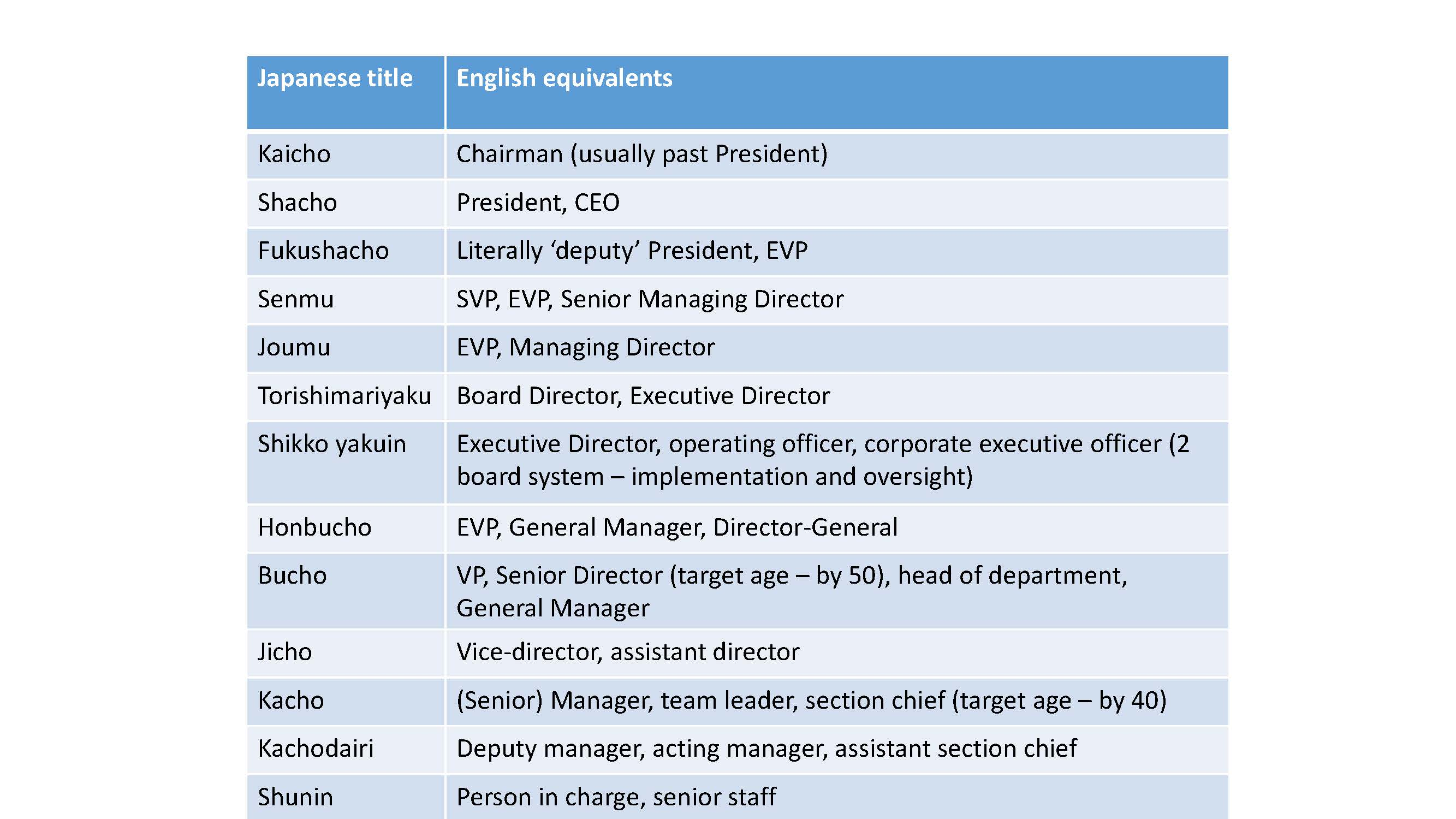Japanese job title translations